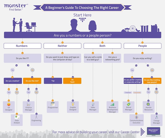 A beginner's guide to choosing the right career [Infographic] - Job