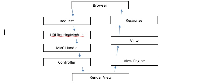 10 MVC Interview Questions for ASP Net Developers