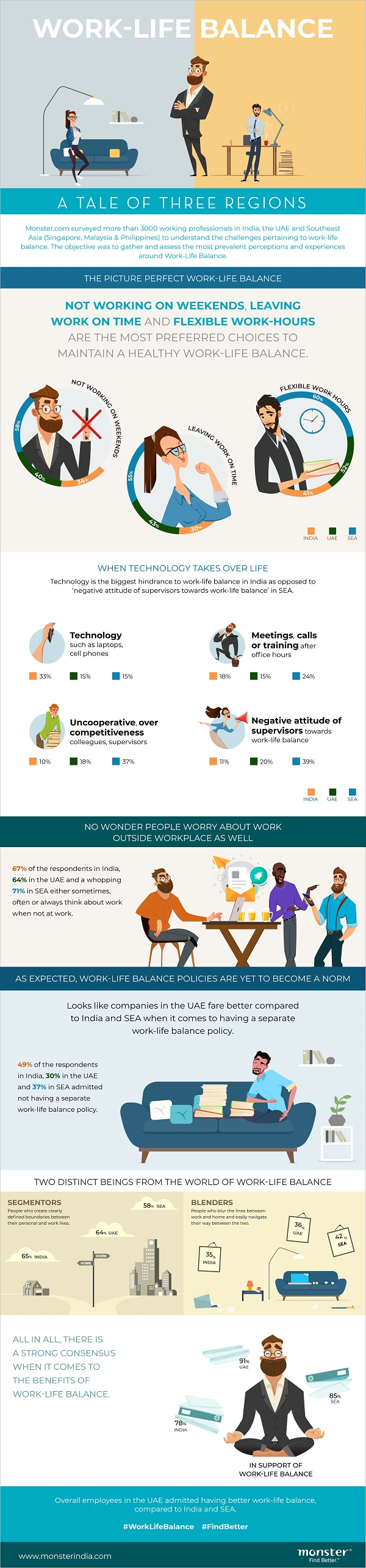 Work Life Balance - All Region Infographic